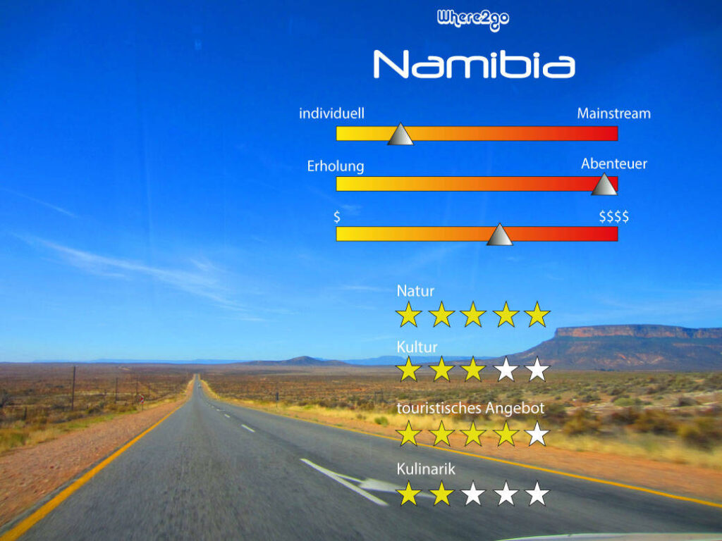 rating namibia