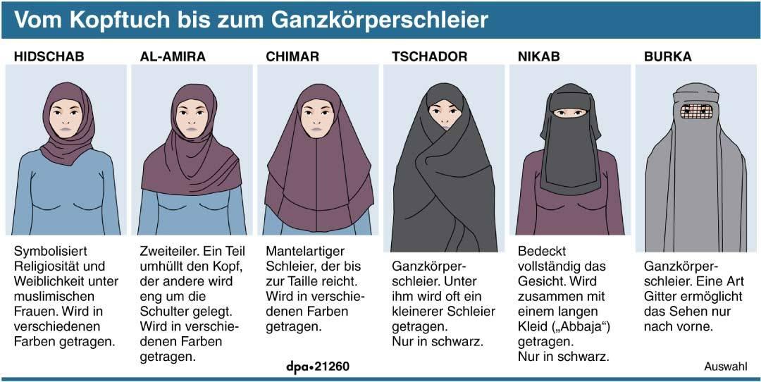 Muslimische Verschleierung